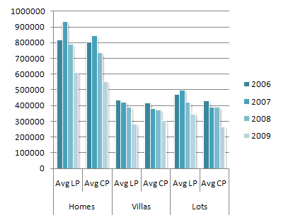 Average Listing Price (LP) & Average Closing Price (CP) in 2006 - 2009