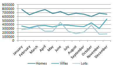 Average Closing Prices for Homes, Villas & Lots in 2008