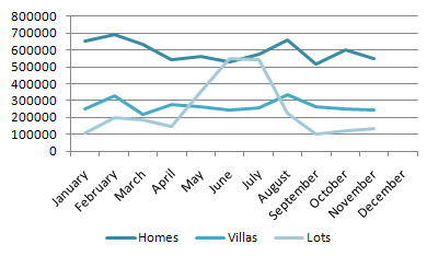 Average Closing Prices for Homes, Villas & Lots in 2009