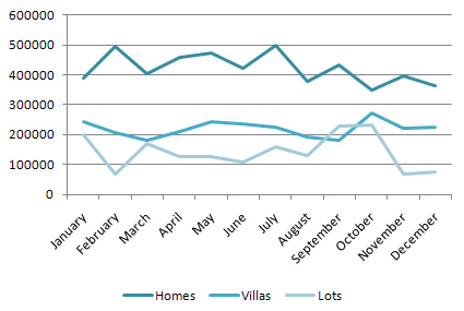 Average Closing Prices for Homes, Villas & Lots in 2010