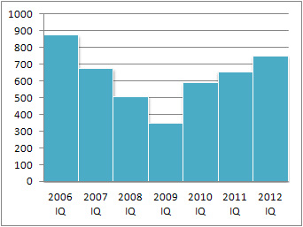I Q Sales of Home/Villa/Lot Units 2006 - 2012