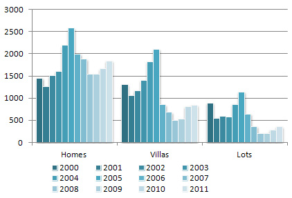 Sold Home/Villa/Lot Units in 2000 - 2011