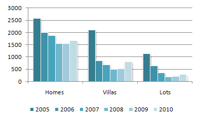old Home/Villa/Lot Units in 2005 - 2010