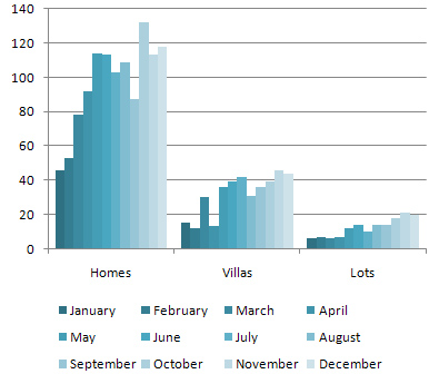 Sold Home/Villa/Lot Units in 2009