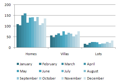 Sold Home/Villa/Lot Units in 2010