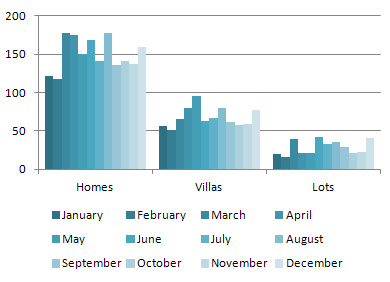 Sold Home/Villa/Lot Units in 2011