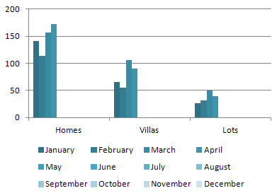 Sold Home/Villa/Lot Units in 2012