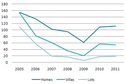 Sold Home/Villa/Lot Units in month of January 2005 - 2011